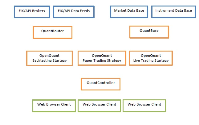 SmartQuant algorithmic quantitative trading software infrastrcture for automated strategy trading